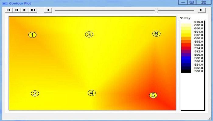 Nowe oprogramowanie do optymalizacji i analizy temperatury w piecach przemysłowych i piecach do wypalania ceramiki